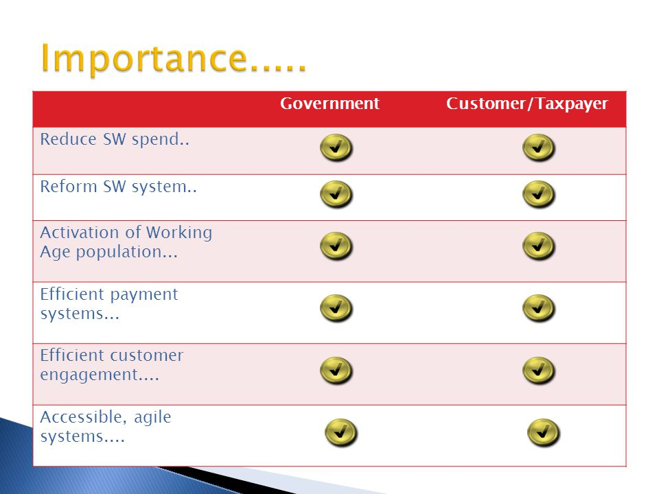 Importance..... Government Customer/Taxpayer Reduce SW spend..