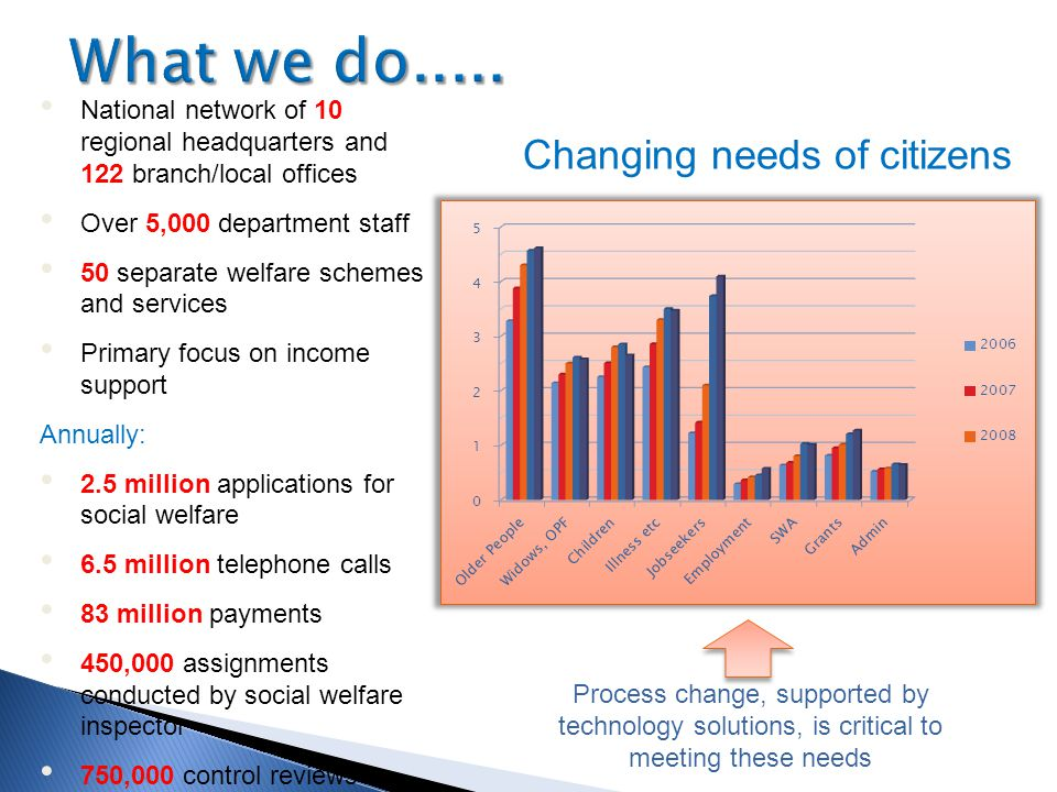 What we do..... Changing needs of citizens