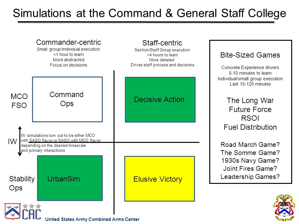 Simulations at the Command & General Staff College