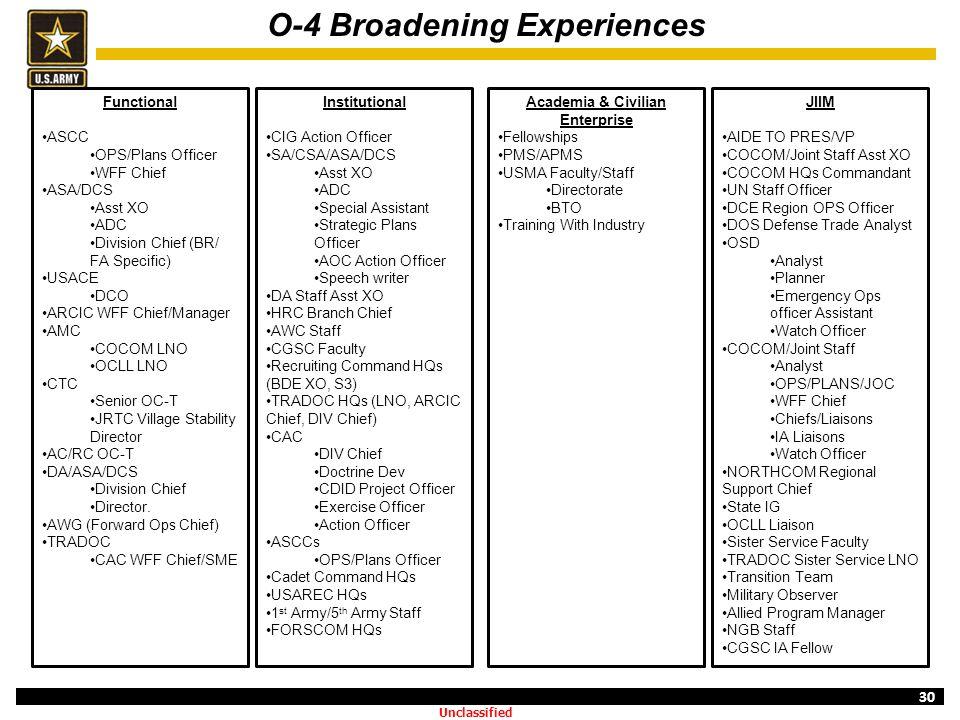 O-4 Broadening Experiences Academia & Civilian Enterprise