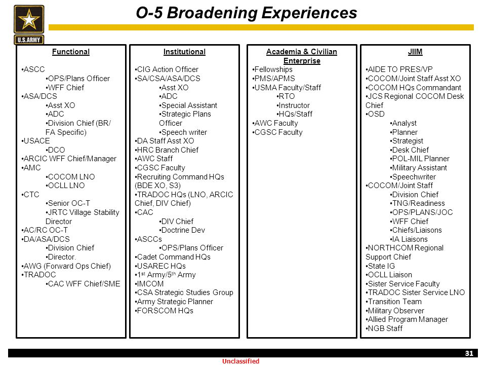 O-5 Broadening Experiences Academia & Civilian Enterprise