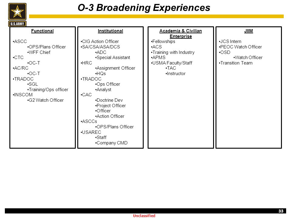 O-3 Broadening Experiences Academia & Civilian Enterprise