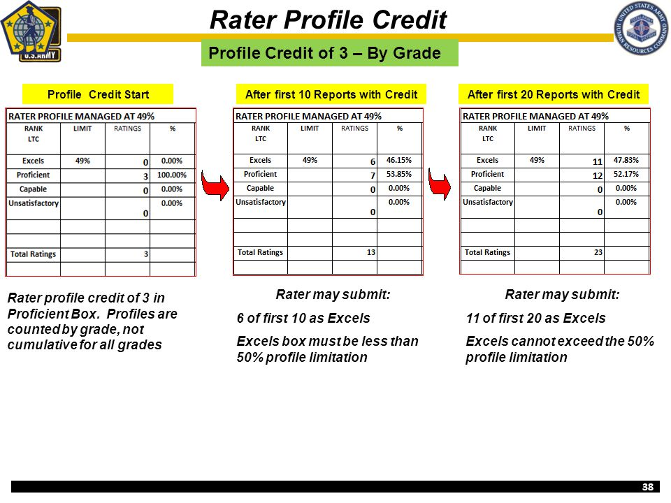 After first 10 Reports with Credit After first 20 Reports with Credit