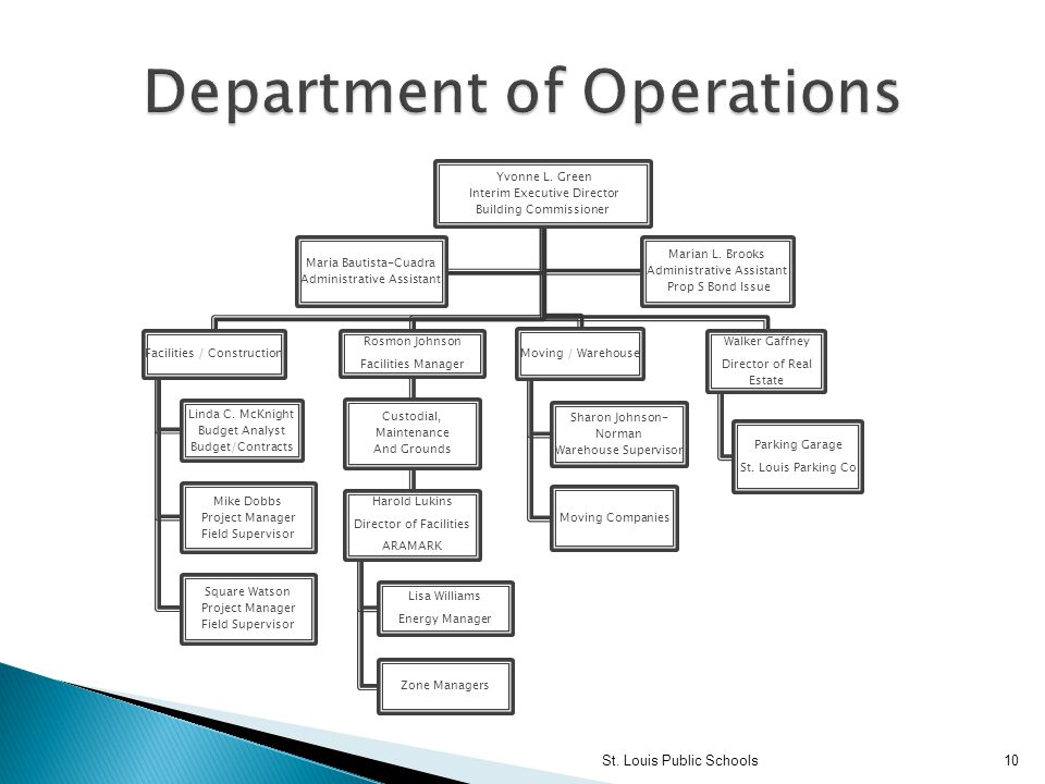 Department of Operations
