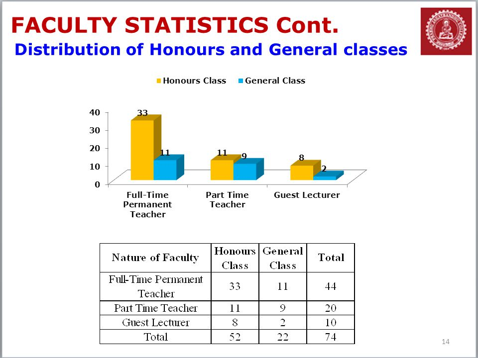 FACULTY STATISTICS Cont.