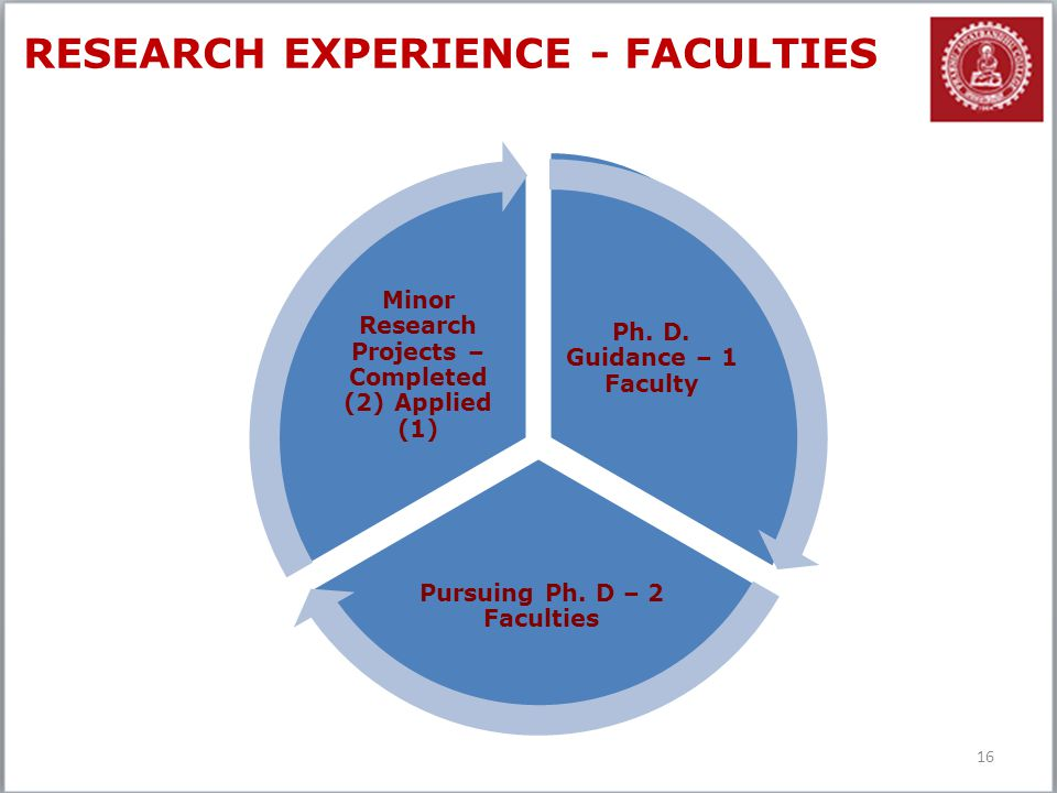 RESEARCH EXPERIENCE - FACULTIES