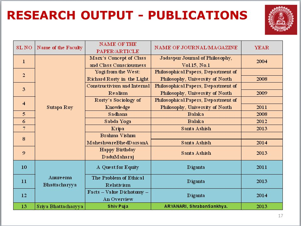 RESEARCH OUTPUT - PUBLICATIONS