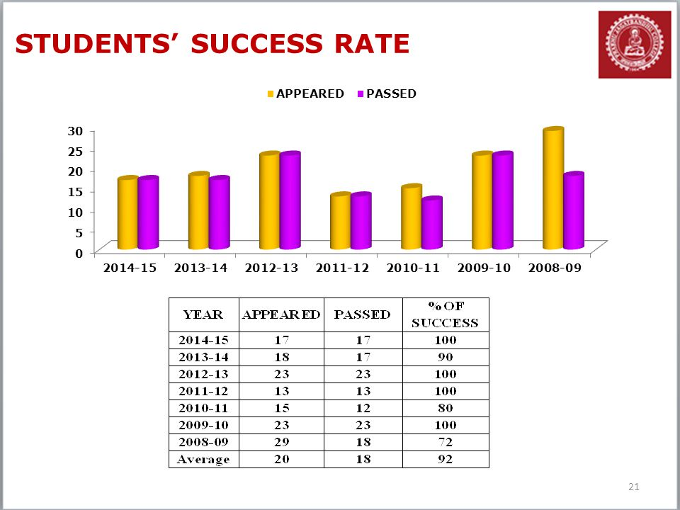 STUDENTS' SUCCESS RATE