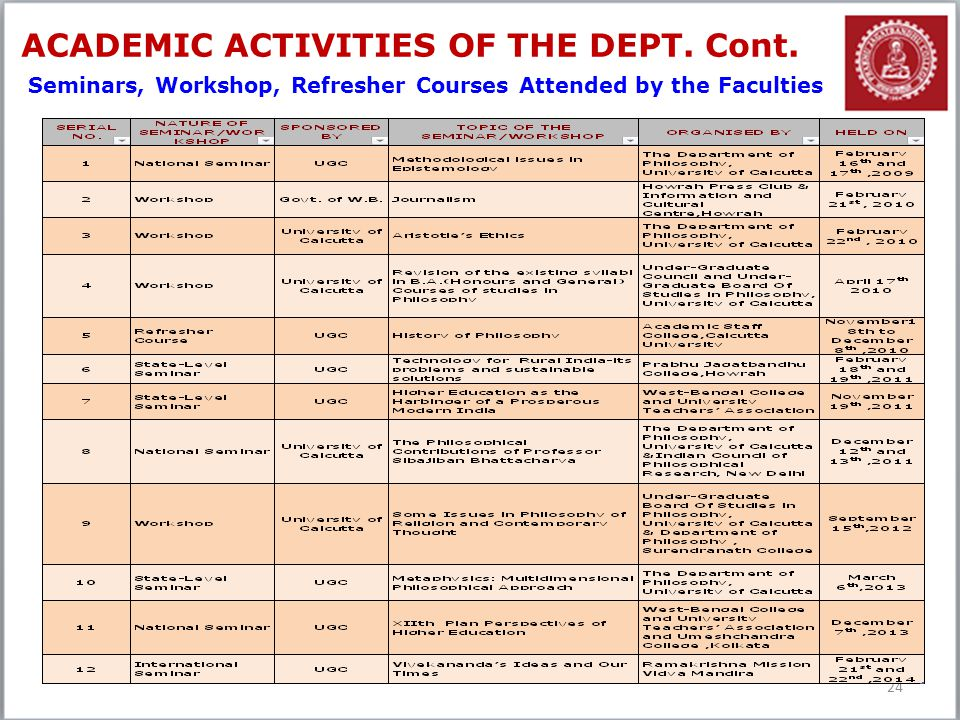 ACADEMIC ACTIVITIES OF THE DEPT. Cont.