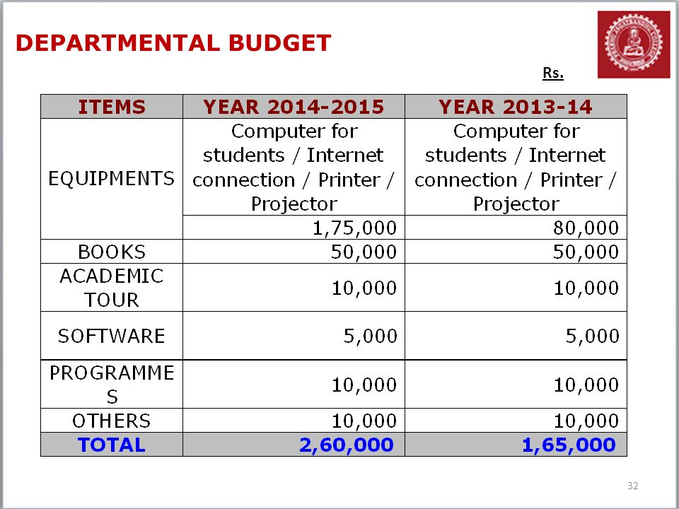 DEPARTMENTAL BUDGET Rs.