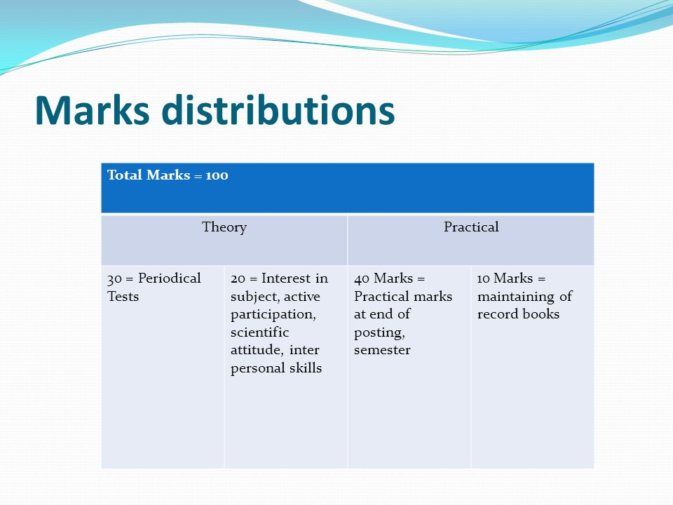 Marks distributions Total Marks = 100 Theory Practical
