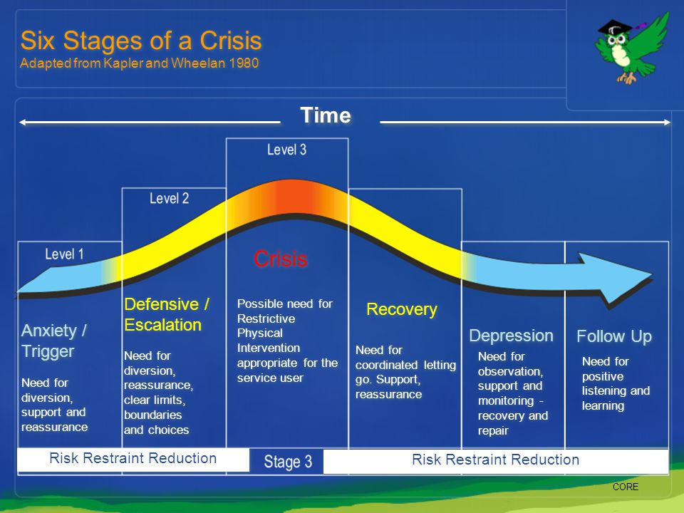 Six Stages of a Crisis Time Crisis Defensive / Escalation Recovery