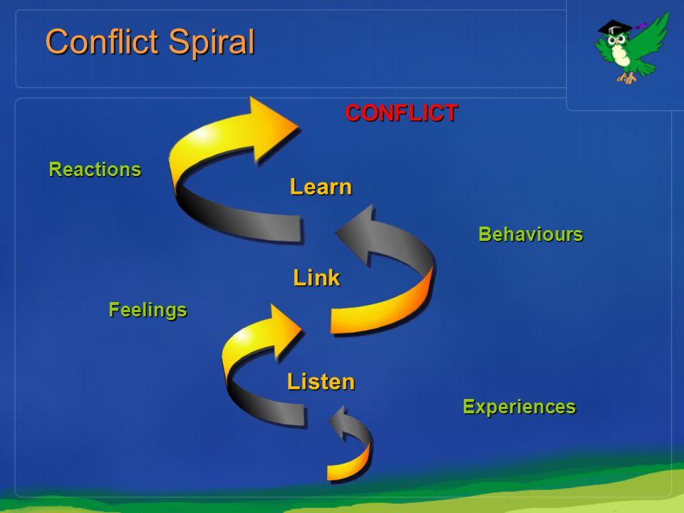 Conflict Spiral CONFLICT Learn Link Listen Reactions Behaviours
