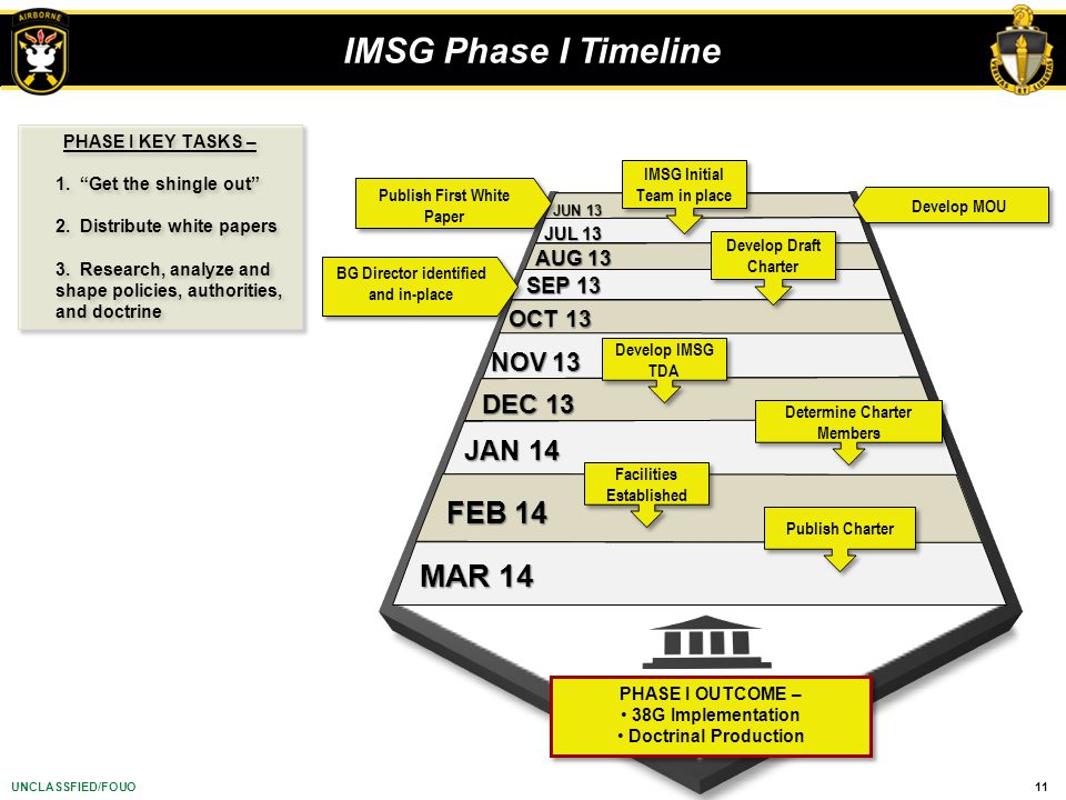 IMSG Phase I Timeline MAR 14 FEB 14 JAN 14 DEC 13 NOV 13 OCT 13 SEP 13