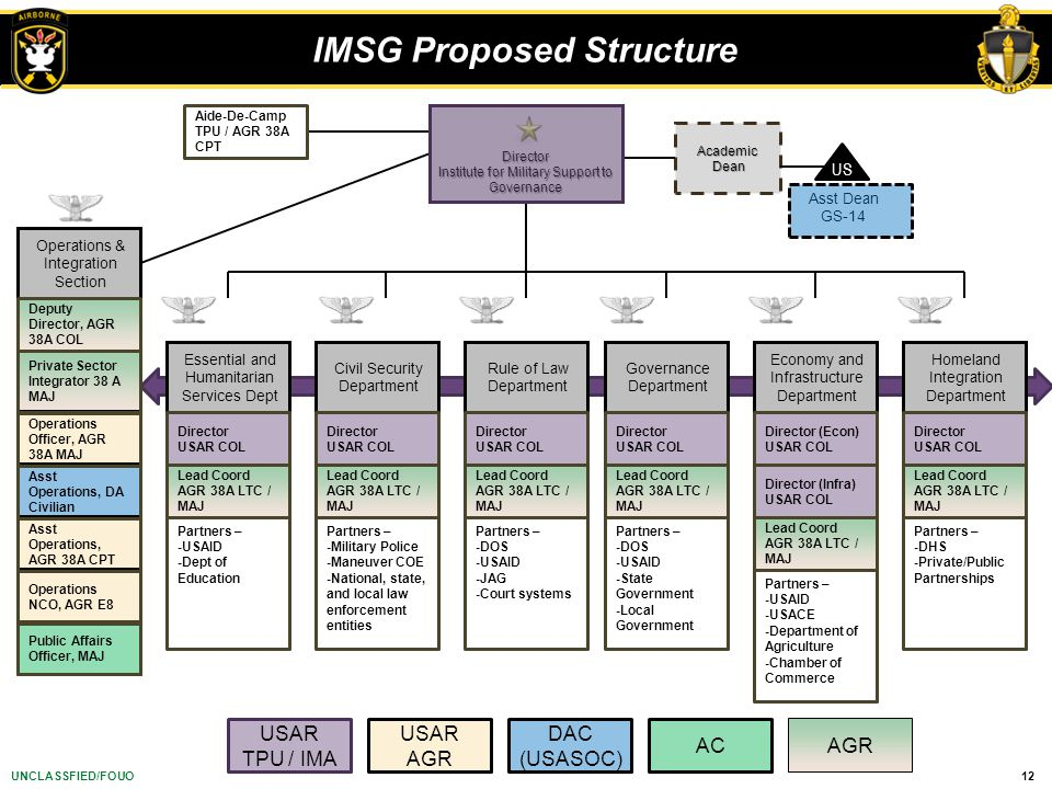 IMSG Proposed Structure