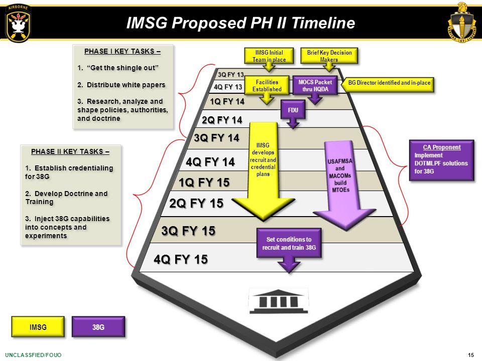 IMSG Proposed PH II Timeline