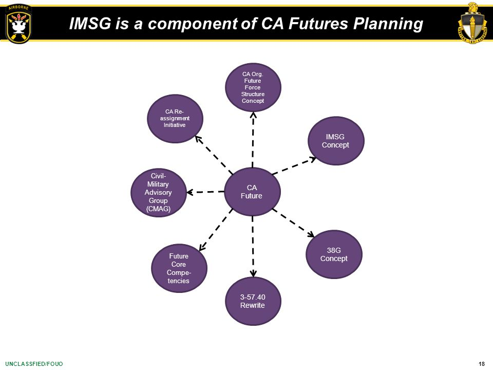 IMSG is a component of CA Futures Planning