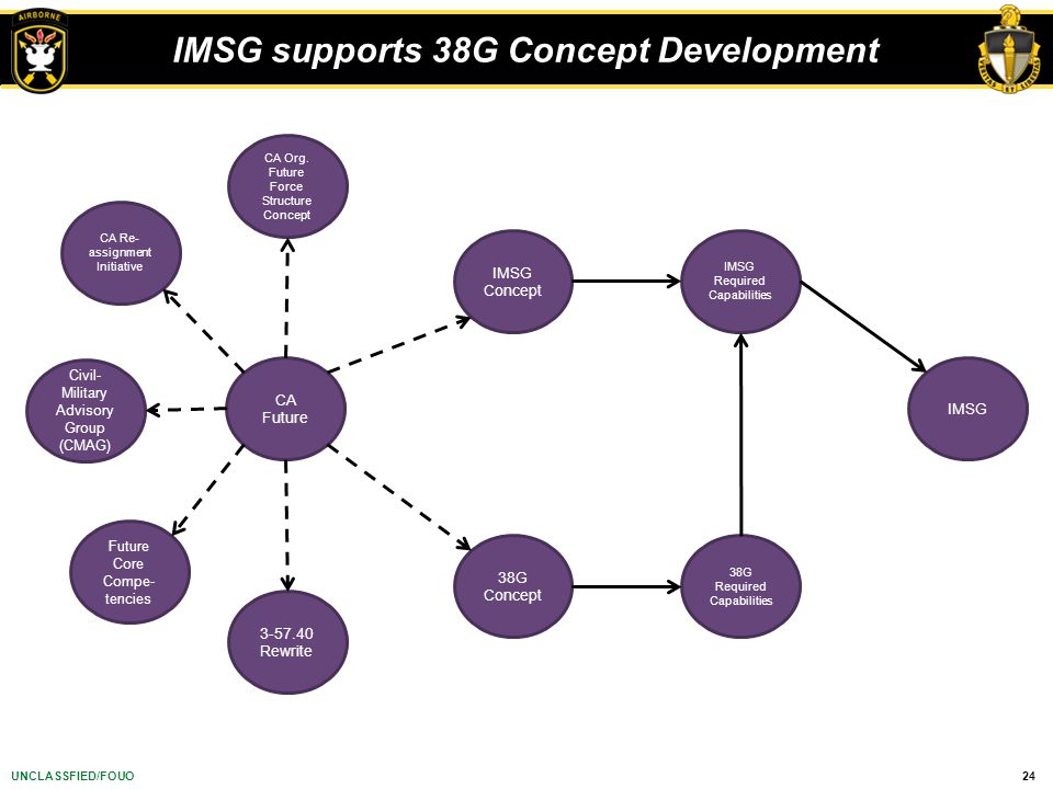 IMSG supports 38G Concept Development
