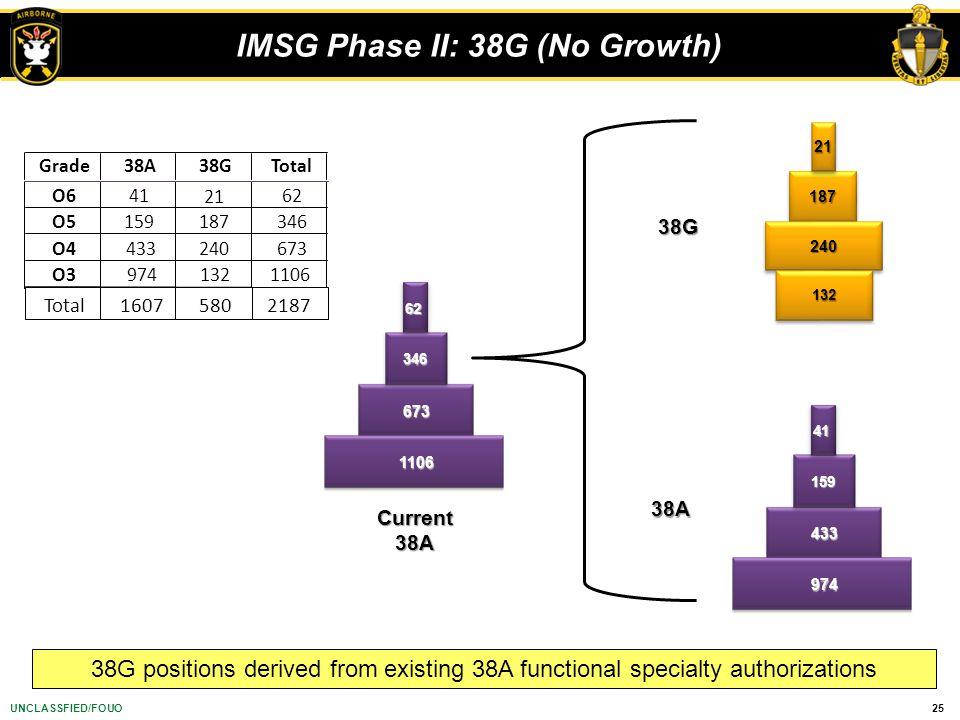 IMSG Phase II: 38G (No Growth)