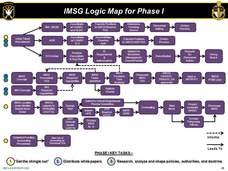 IMSG Logic Map for Phase I
