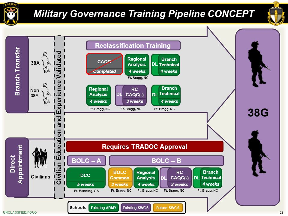 Military Governance Training Pipeline CONCEPT
