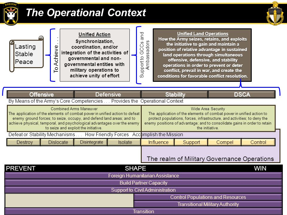 The Operational Context