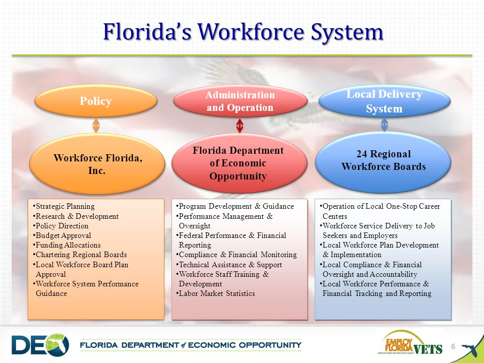 Florida's Workforce System