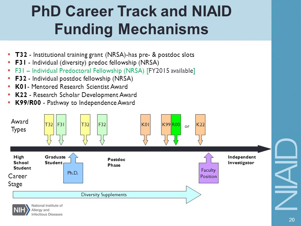 PhD Career Track and NIAID Funding Mechanisms