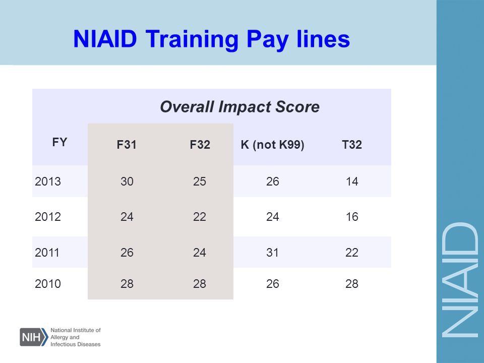 NIAID Training Pay lines
