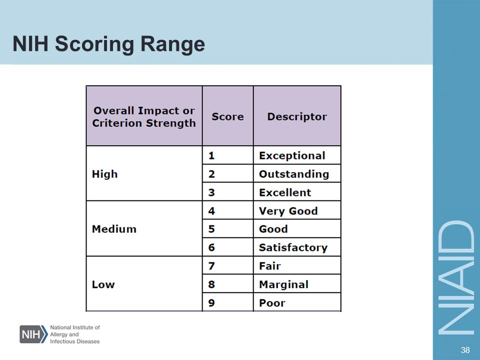 NIH Scoring Range