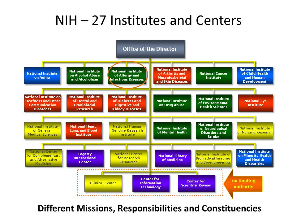 NIH – 27 Institutes and Centers