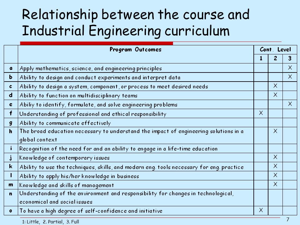 Relationship between the course and Industrial Engineering curriculum