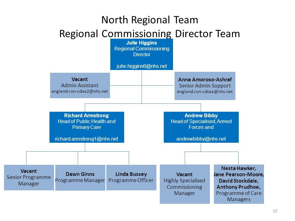 North Regional Team Regional Commissioning Director Team