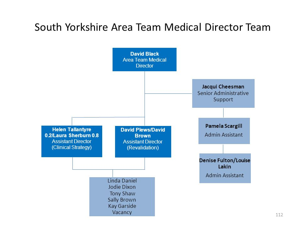 South Yorkshire Area Team Medical Director Team