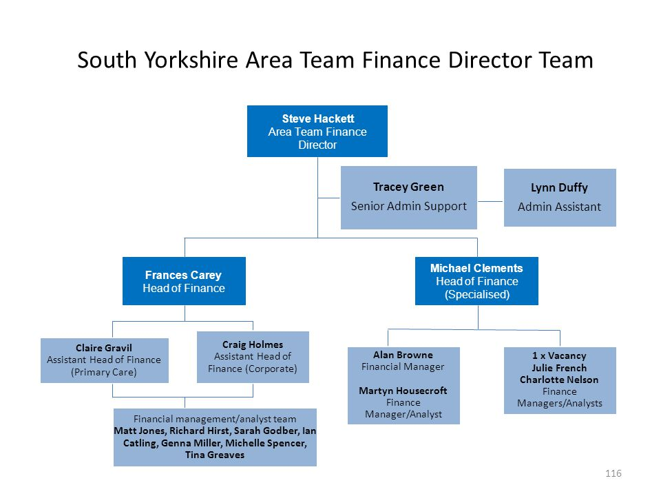 South Yorkshire Area Team Finance Director Team