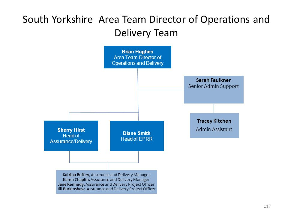 South Yorkshire Area Team Director of Operations and Delivery Team