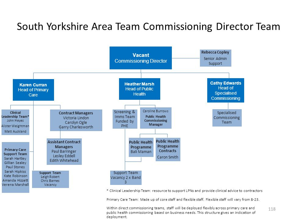 South Yorkshire Area Team Commissioning Director Team