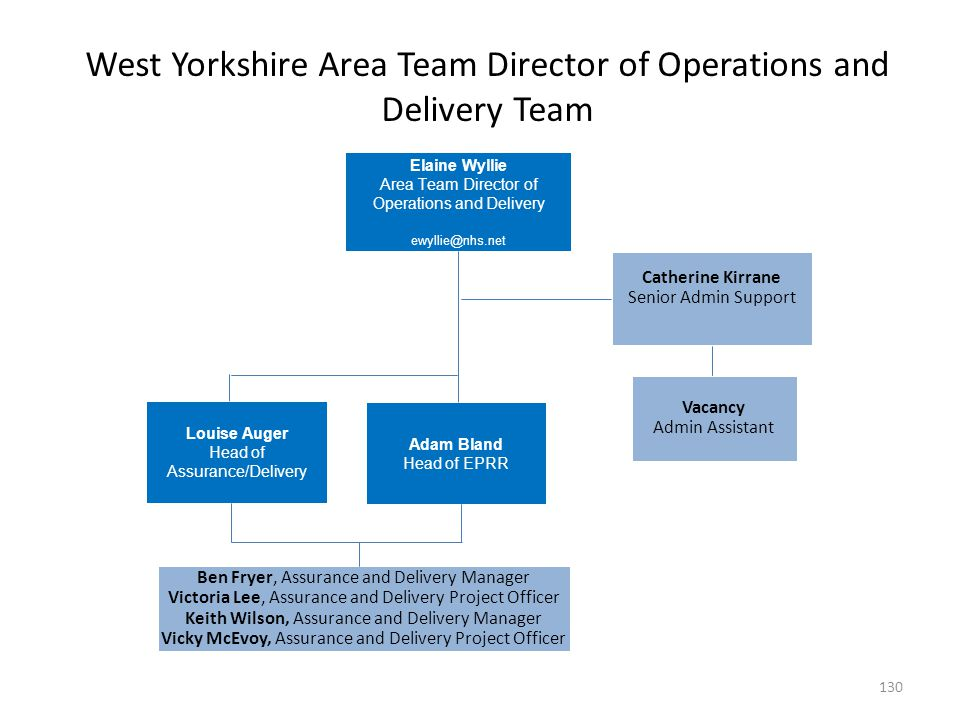 West Yorkshire Area Team Director of Operations and Delivery Team