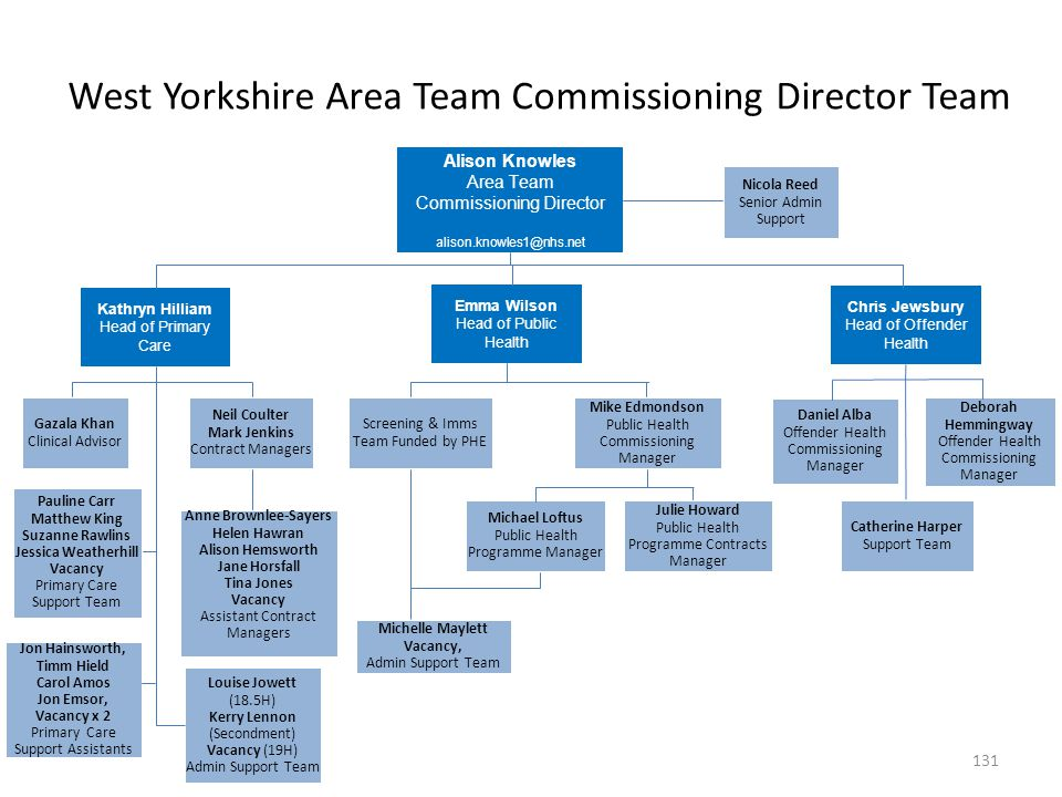 West Yorkshire Area Team Commissioning Director Team
