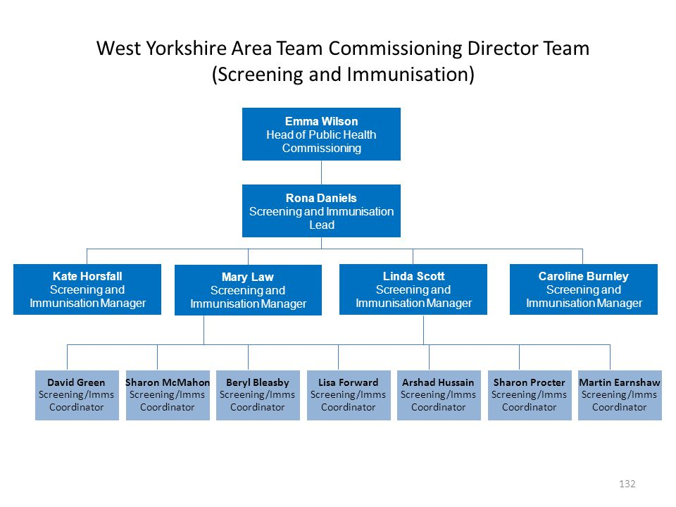 West Yorkshire Area Team Commissioning Director Team (Screening and Immunisation)