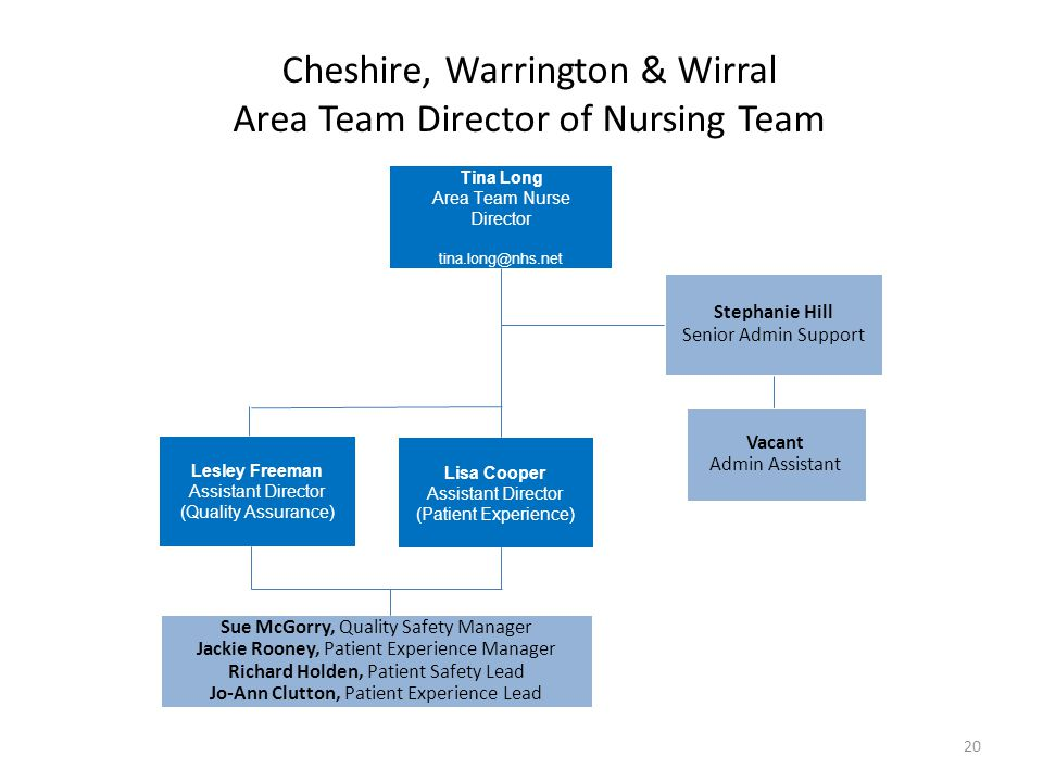 Cheshire, Warrington & Wirral Area Team Director of Nursing Team