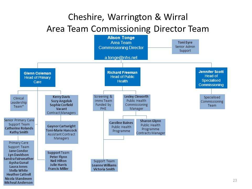 Cheshire, Warrington & Wirral Area Team Commissioning Director Team
