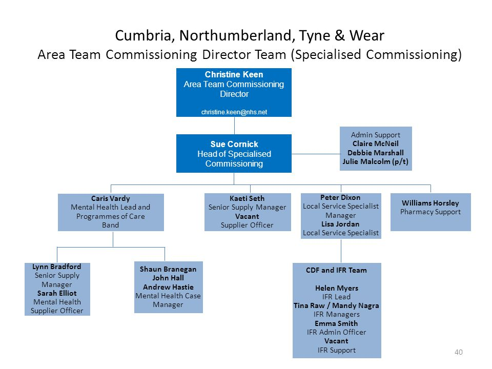 Cumbria, Northumberland, Tyne & Wear Area Team Commissioning Director Team (Specialised Commissioning)