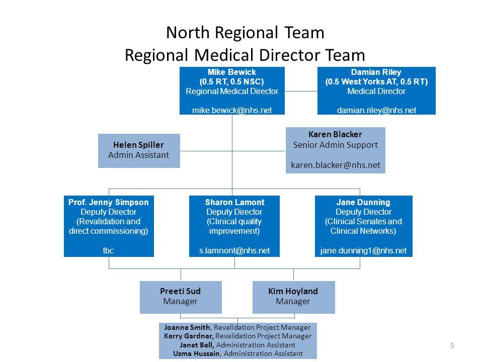 North Regional Team Regional Medical Director Team