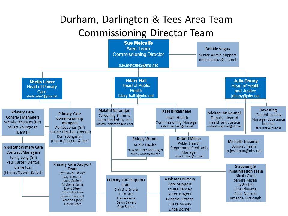 Durham, Darlington & Tees Area Team Commissioning Director Team