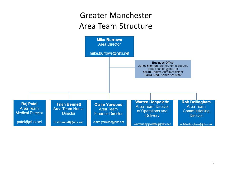 Greater Manchester Area Team Structure