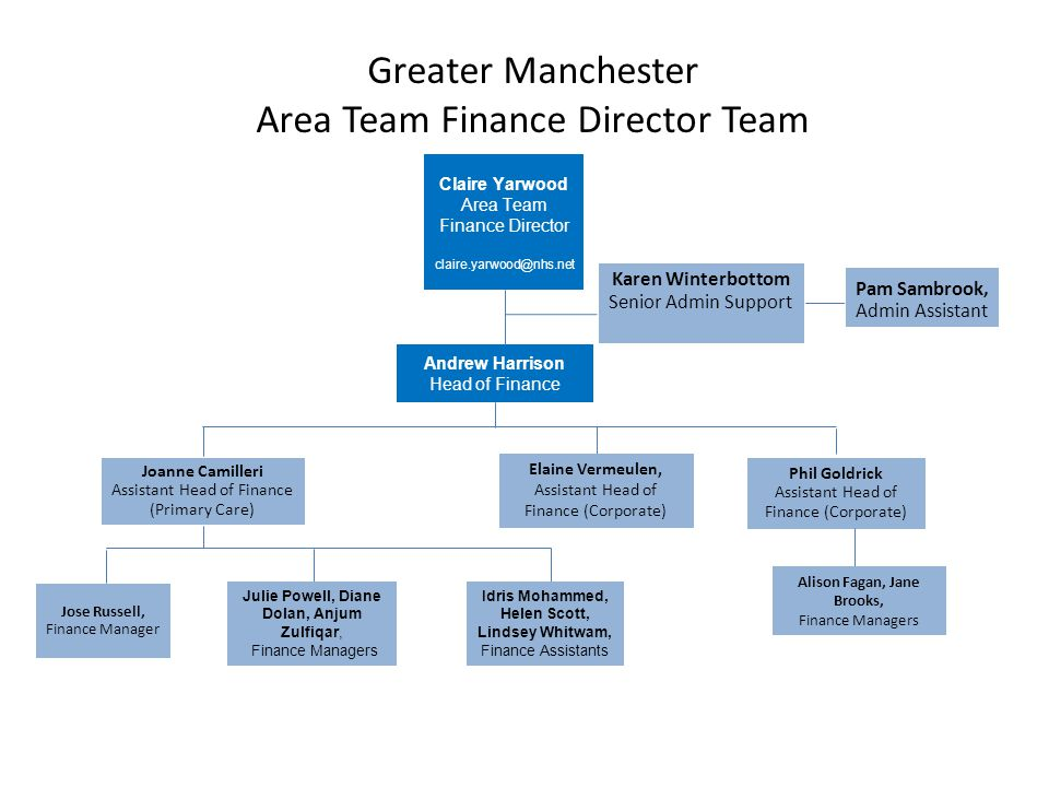Greater Manchester Area Team Finance Director Team