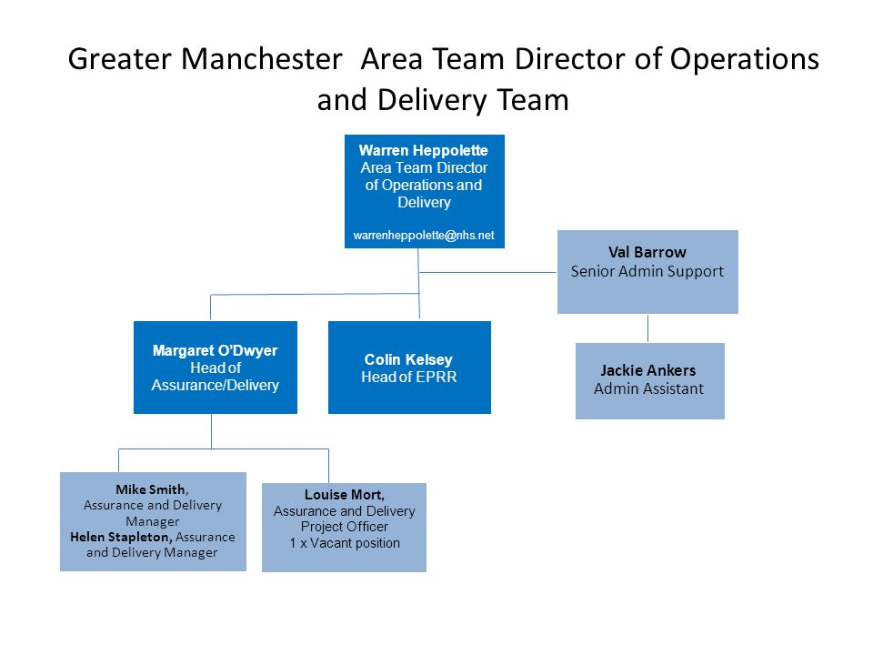 Greater Manchester Area Team Director of Operations and Delivery Team