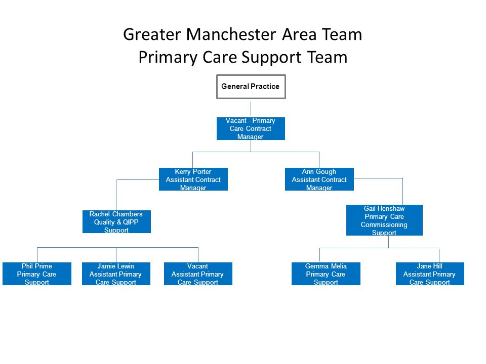 Greater Manchester Area Team Primary Care Support Team