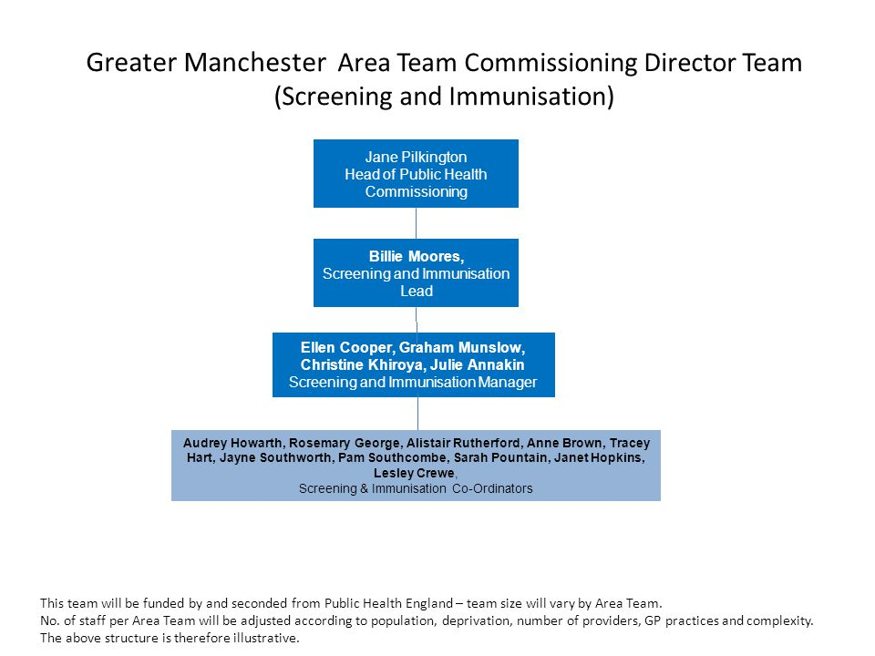 Greater Manchester Area Team Commissioning Director Team (Screening and Immunisation)